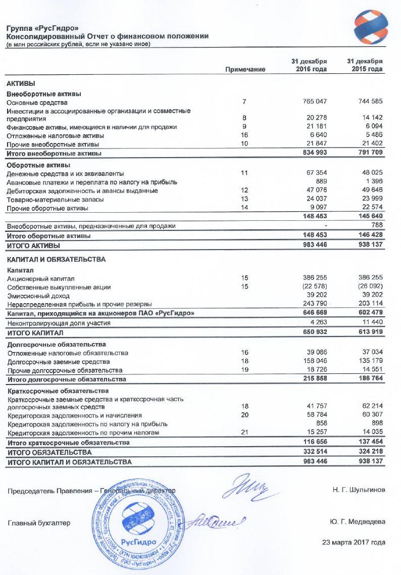 """Финансовый отчет ПАО """"Россети"""""""