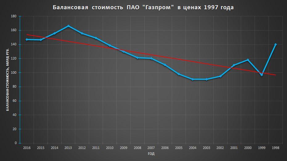 Балансовая стоимость Газпром 1997
