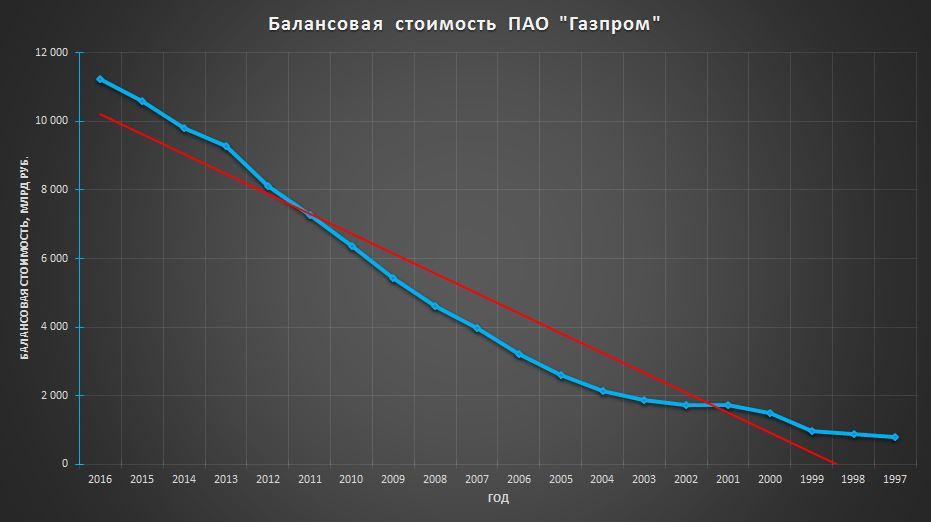 Балансовая стоимость Газпром