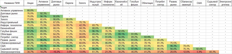 Корреляция ПИФ Райффайзен