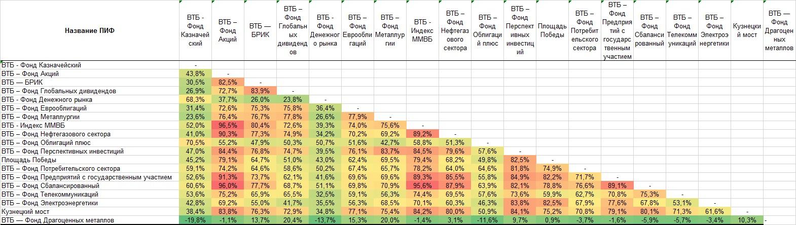 Корреляция ПИФ ВТБ Капитал