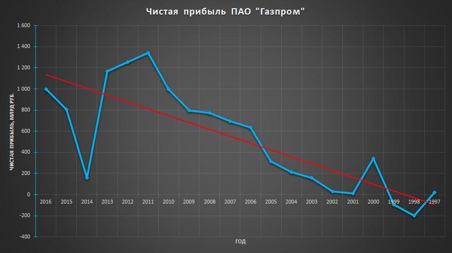Прибыль Газпром
