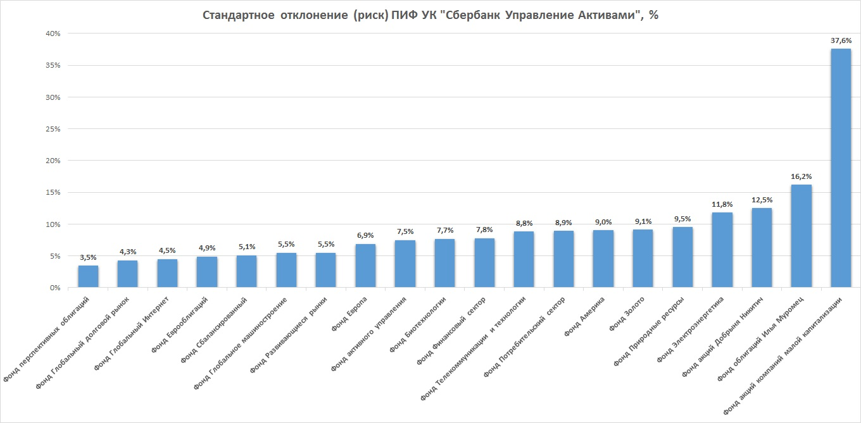 Риск ПИФ Сбербанк