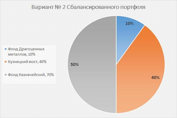 Сбалансированный портфель ПИФ ВТБ